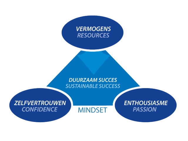 Fundamentals for sustainable success
